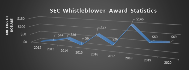 Since the inception of the SEC's Whistleblower program in 2010, the amount of whistleblower claims and awards have grown dramatically, as shown by the chart.